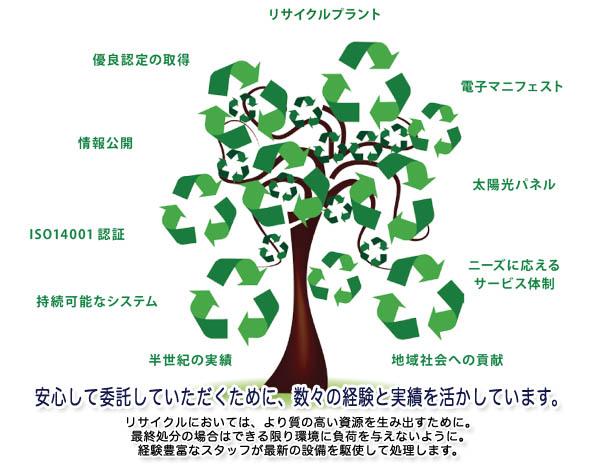 地球の美しい自然を守るために、&lt;br /&gt;&lt;br /&gt;<br /> 環境保全のあり方が、今、緊急の課題となっています。&lt;br /&gt;&lt;br /&gt;<br /> 特に産業廃棄物の適正処理、資源の有効活用は、&lt;br /&gt;&lt;br /&gt;<br /> 持続可能な循環型社会を構築するうえでの最重要課題。&lt;br /&gt;&lt;br /&gt;<br /> 私たちは、安心して廃棄物を委託できる業者として、&lt;br /&gt;&lt;br /&gt;<br /> 責任ある業務に努めています。